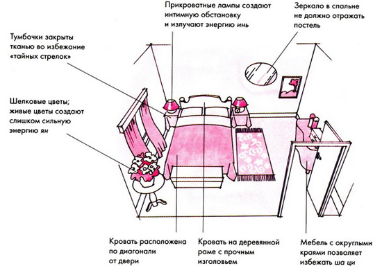Расположение мебели по фен-шуй