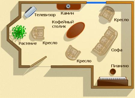 Расстановка мебели в гостиной по фен-шуй (схема)